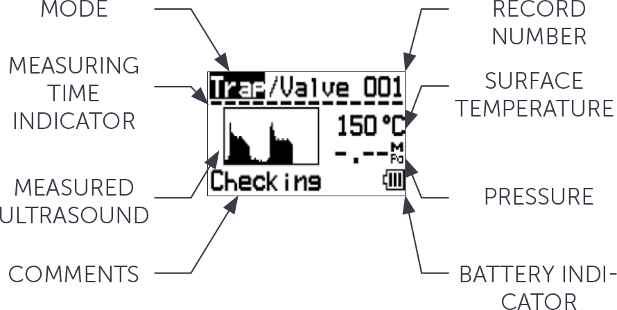 Display — Steam Trap/Valve Diagnosis Mode